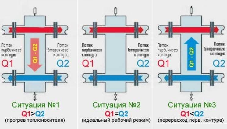 Гидрострелка для отопления: назначение + схема установки + расчеты параметров