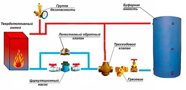 Как избавиться от появления конденсата в газовом котле