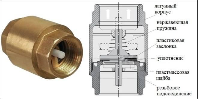 Обратный клапан для насосной станции: для чего нужен и как устанавливается