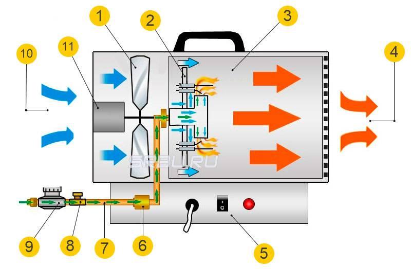 Газовая пушка: плюсы и минусы | плюсы и минусы