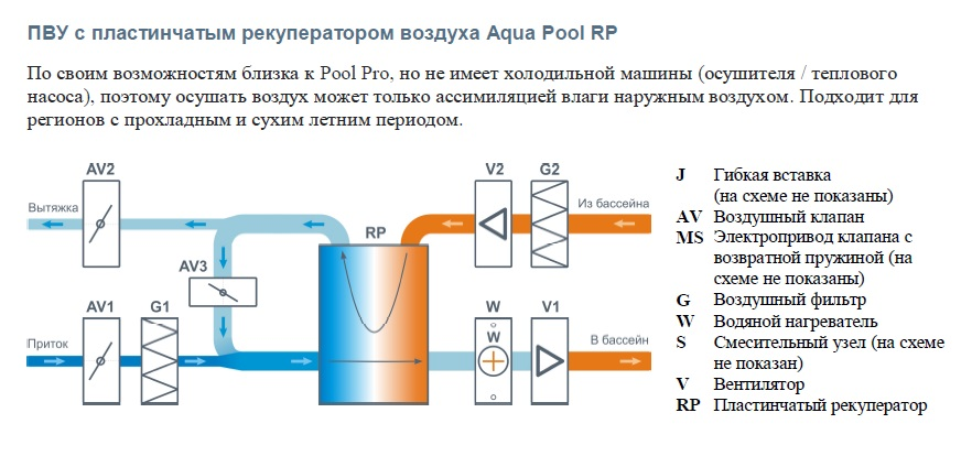 Рекуперация тепла в системах вентиляции: принцип работы и варианты исполнения