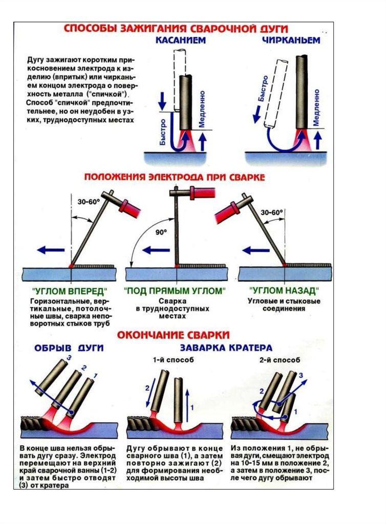 Сварочные электроды | сварка и сварщик