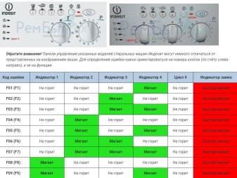 Коды ошибок стиральных машин – расшифровка!!!