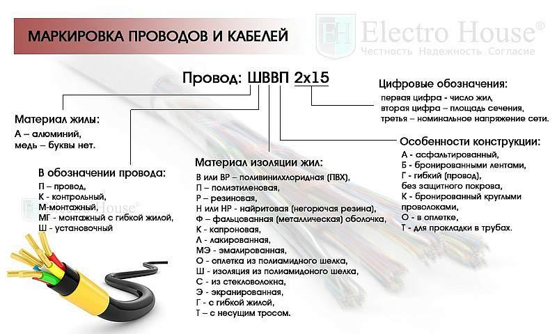 Виды электрических кабелей и проводов - лучшие производители и советы по выбору кабельной продукции (видео + 150 фото)