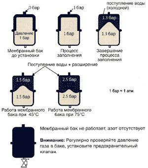 Расчет давления в расширительном бачке системы отопления