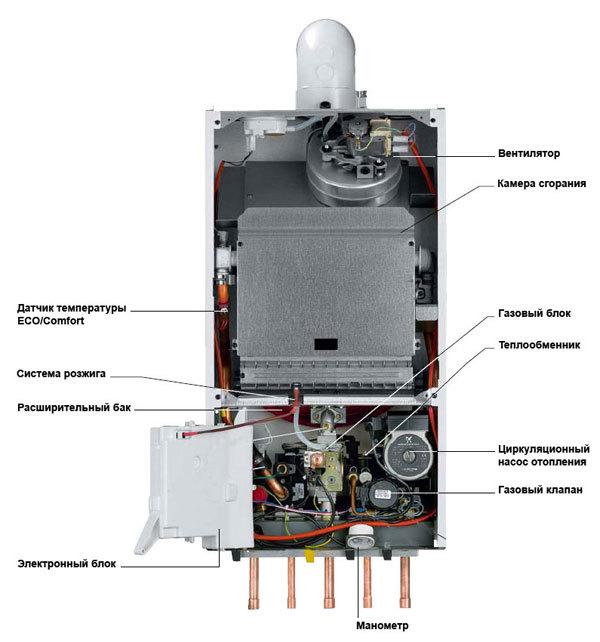 Как уменьшить мощность газового котла: лучшие варианты снизить потребление газа котлом