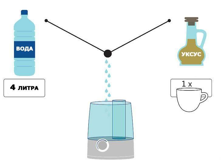 Как правильно чистить увлажнитель воздуха от накипи