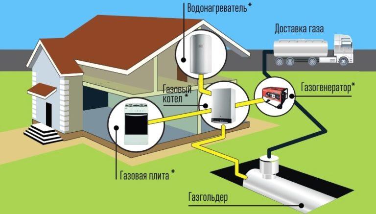 Минимум усилий, чтобы дома стало тепло. автономное газовое отопление