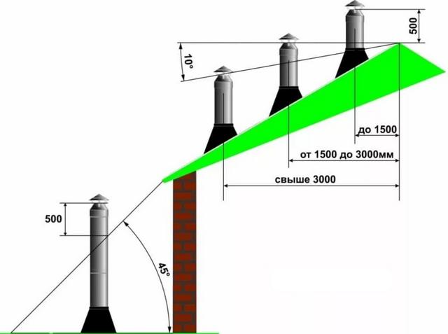 Дымовая труба котельной: нормативы, монтаж, демонтаж