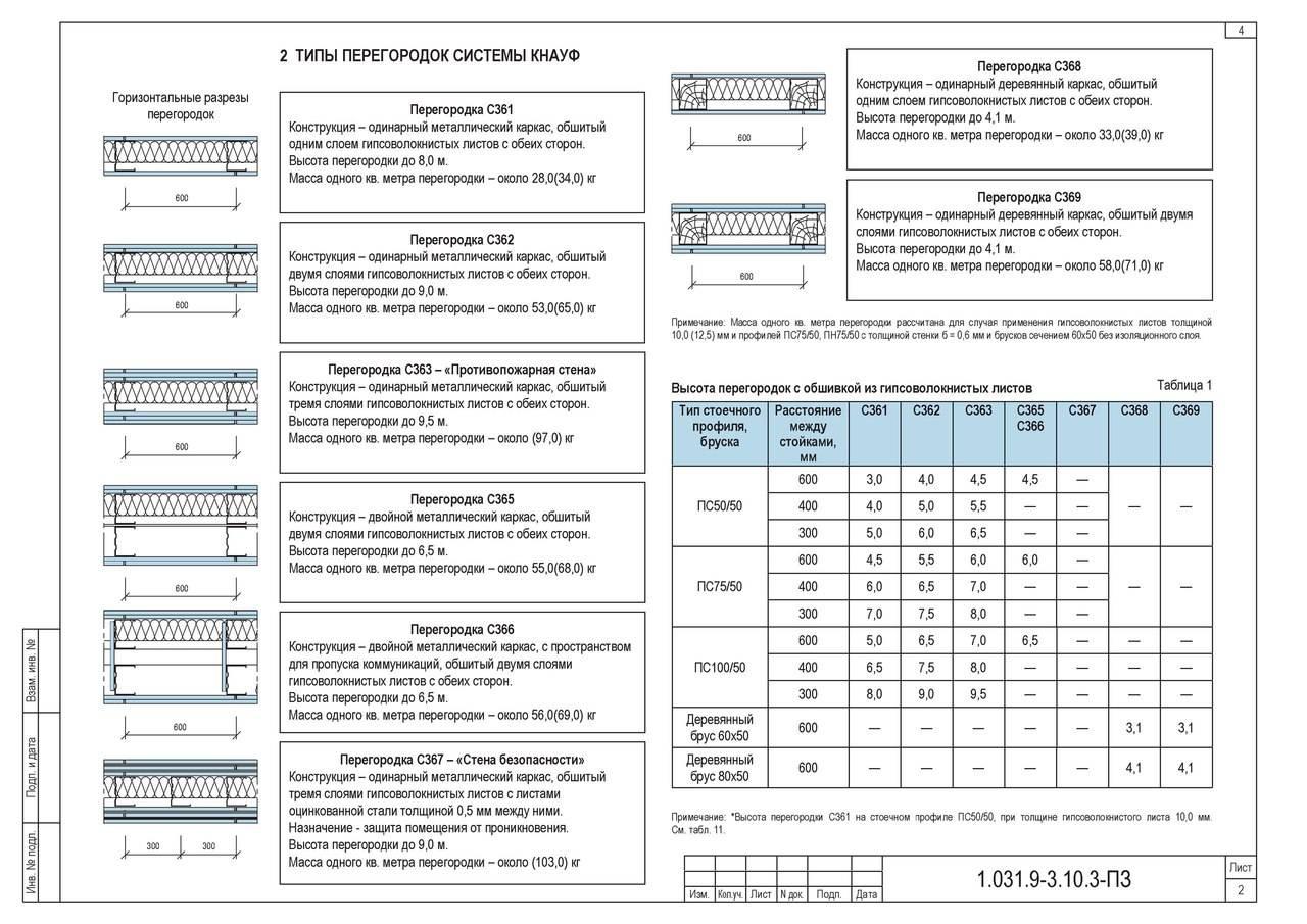 Расчет перегородки из гипсокартона: виды перегородок + примеры расчетов