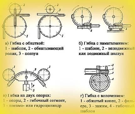 Как загнуть металлических трубу