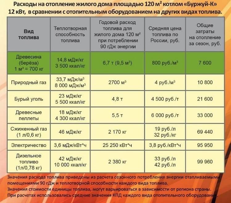 Нормативный срок эксплуатации газового оборудования. срок службы газовых котлов отопления срок эксплуатации газового котла