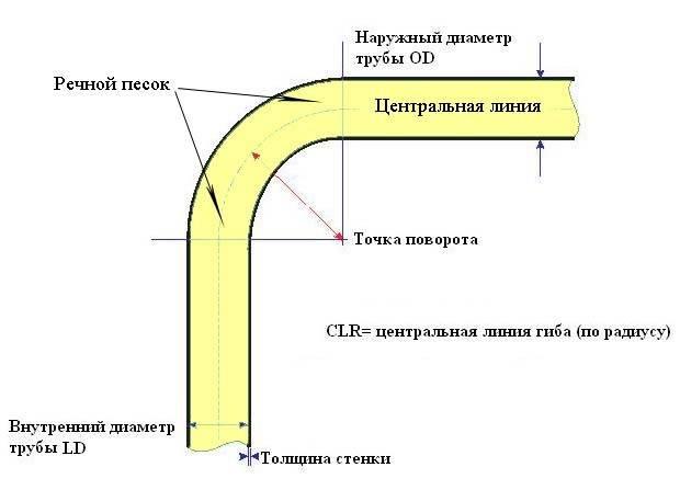 § 1. гибка труб