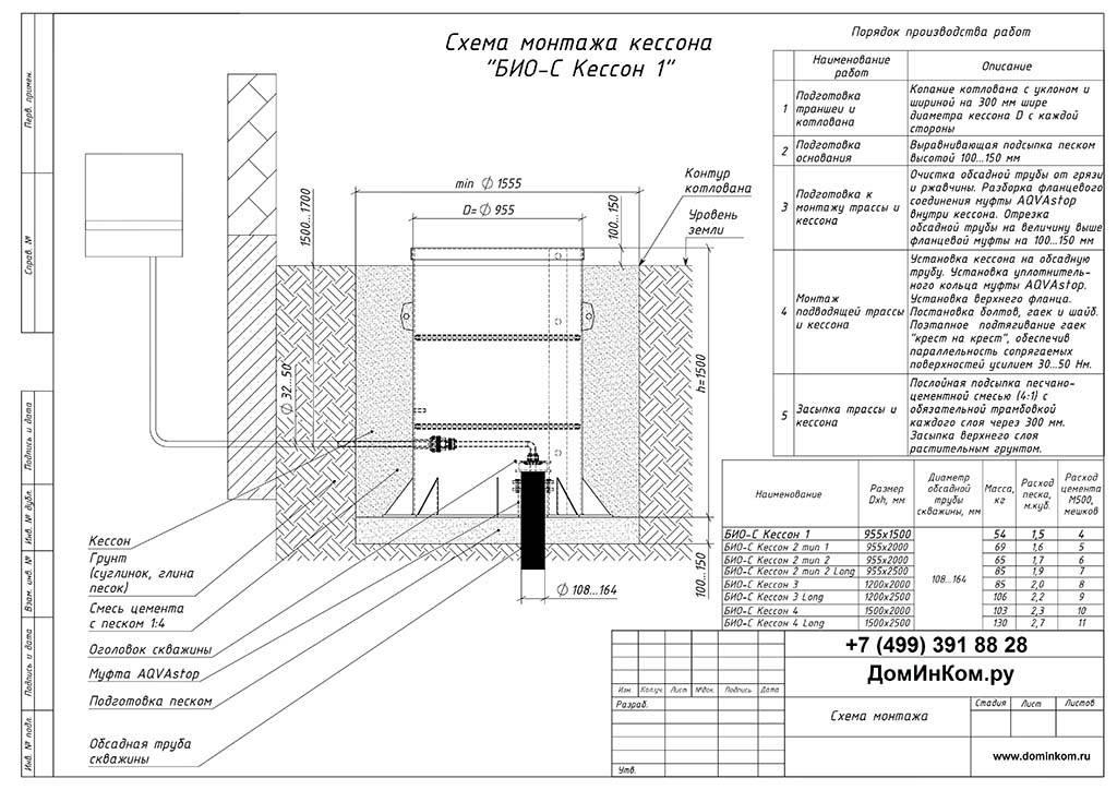 Кессон для скважины: виды, назначение, монтаж и технология установки