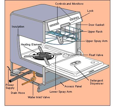 Принцип работы и виды посудомоечной машины
