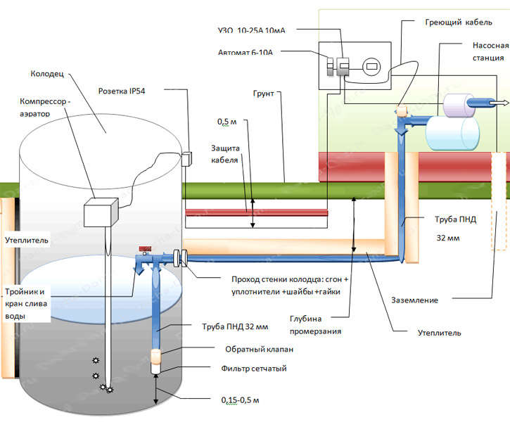 Подключение насосной станции к скважине: правила организации автономного водоснабжения