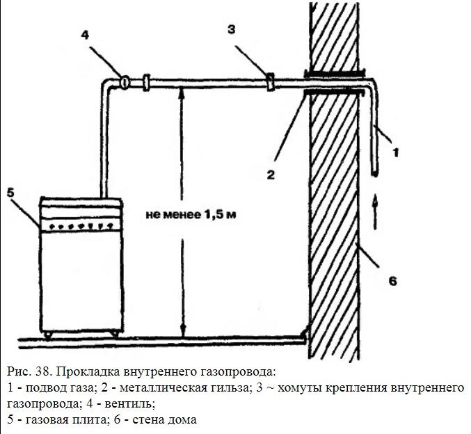 Разводка газовых труб - газ отопление вода электричество