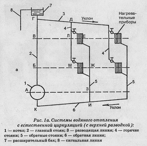 Принцип устройства водяной системы отопления | отопление дома и квартиры