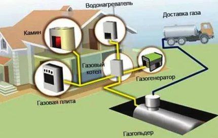 Газгольдер для частного дома. вся правда. плюсы и минусы
