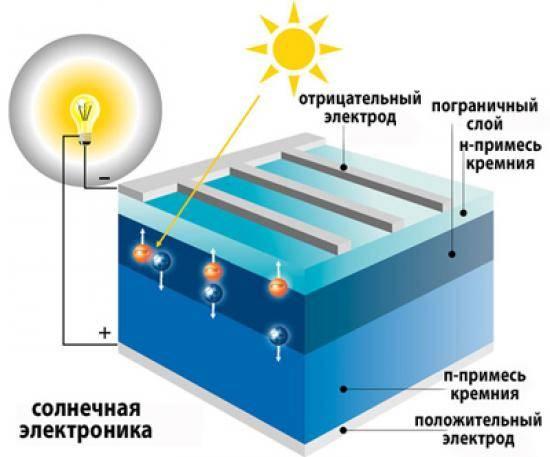 Солнечные батареи: как это работает - itc.ua