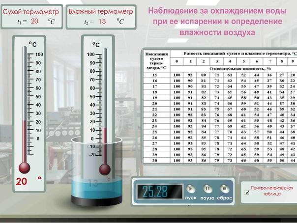3 прибора и 3 приспособления для измерения влажности воздуха в помещении