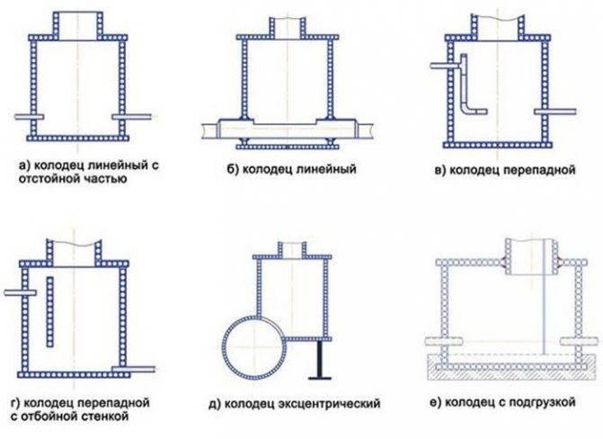 Устройство колодца канализационного: требования снип, типовой проект, обслуживание, требуемый обьем