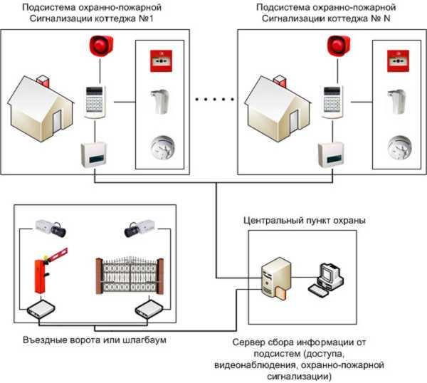 Пожарная сигнализация в многоквартирных домах