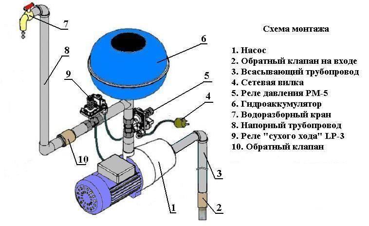 Эжектор для насосной станции: схема, устройство самоделки + подключение - точка j