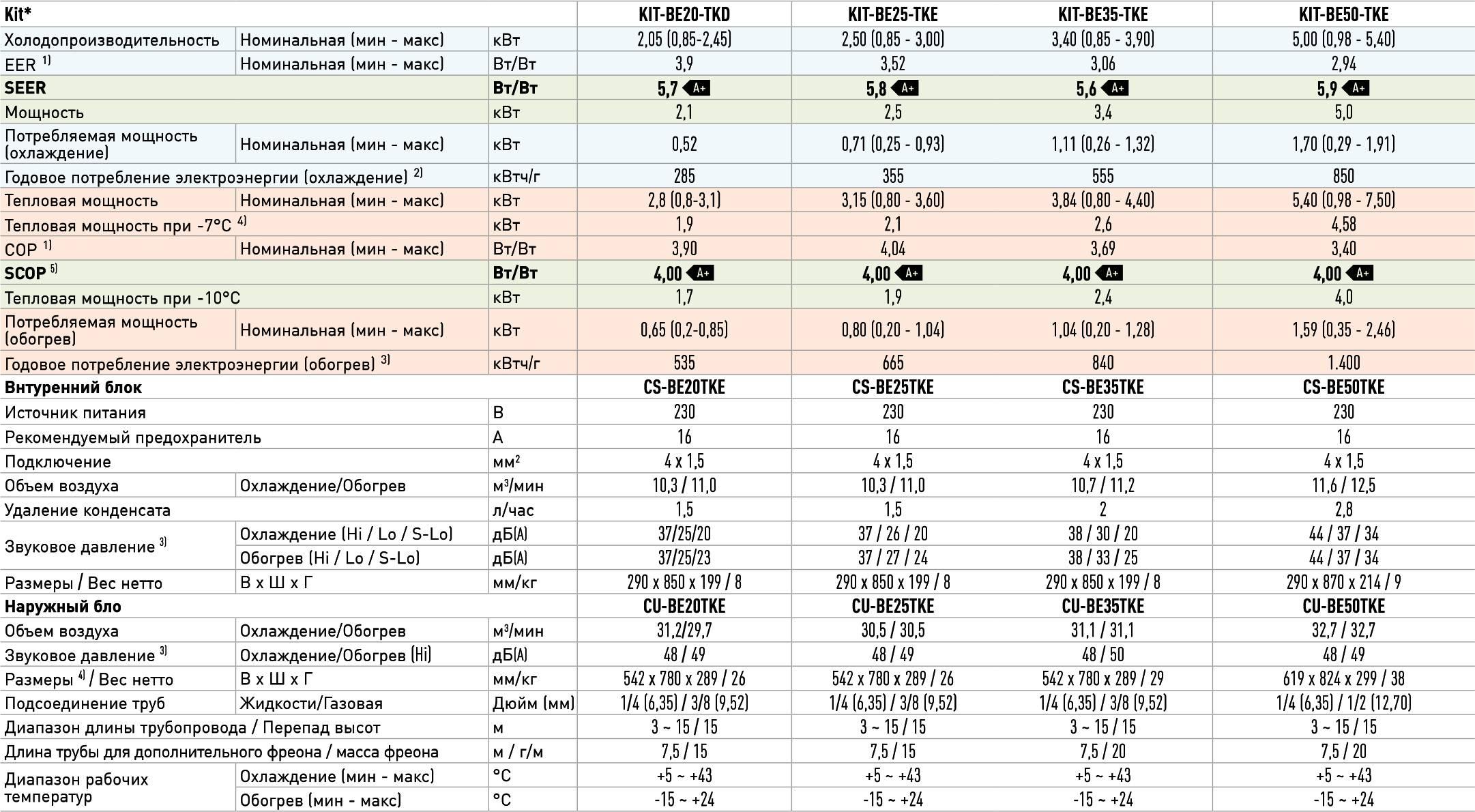 Купить система обогрева ориент отзывы цена — строительный портал №1