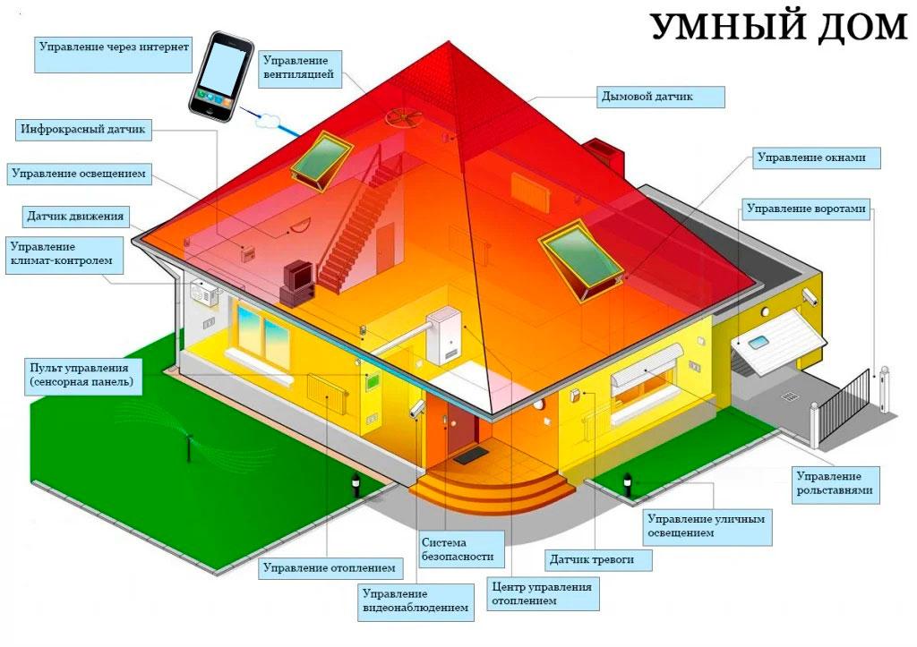 Что такое умный дом: разные системы - разные возможности