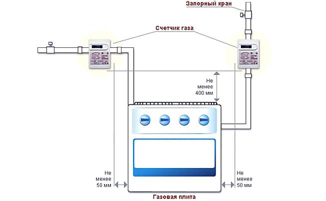 Установка газового счетчика: правила монтажа, необходимые документы и требования
