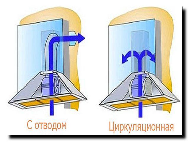 Подключение вытяжки к вентиляции на кухне своими руками: план установки + видео инструкция