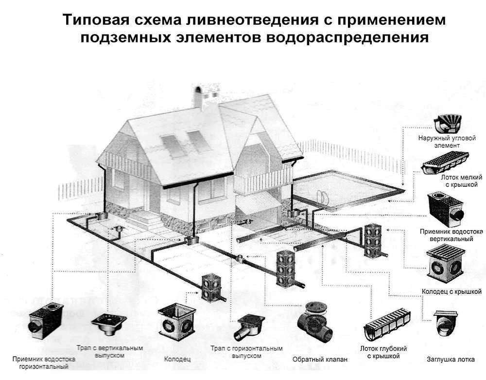 Расчет и проектирование ливневой канализации: правила составления тз для разработки