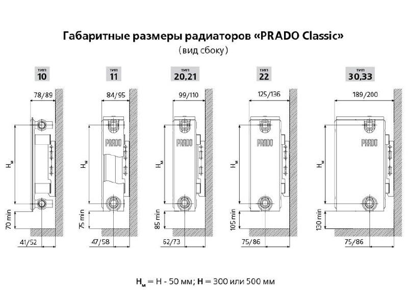 Обзор модельных рядов панельных радиаторов prado
