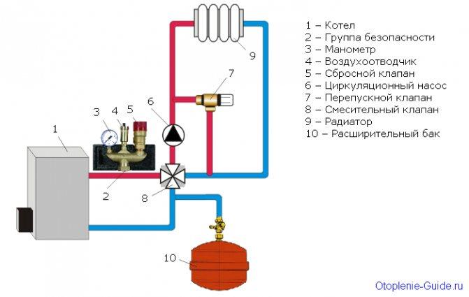 Группа безопасности в системе отопления