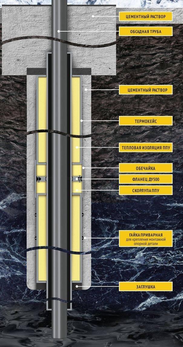 Технология бурения скважин на воду: правила процесса бурения, как бурят скважину под воду