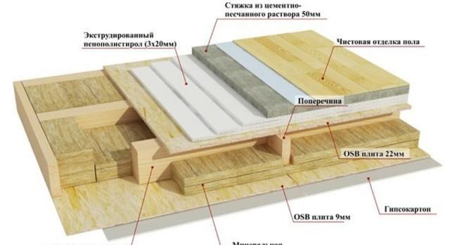 Утепление пола в деревянном доме снизу: описание правильного  монтажа слоя теплоизоляции и схема устройства «теплой» конструкции
