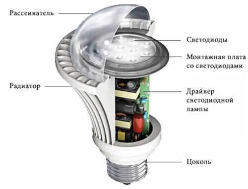 Led лампа — свойства и использование