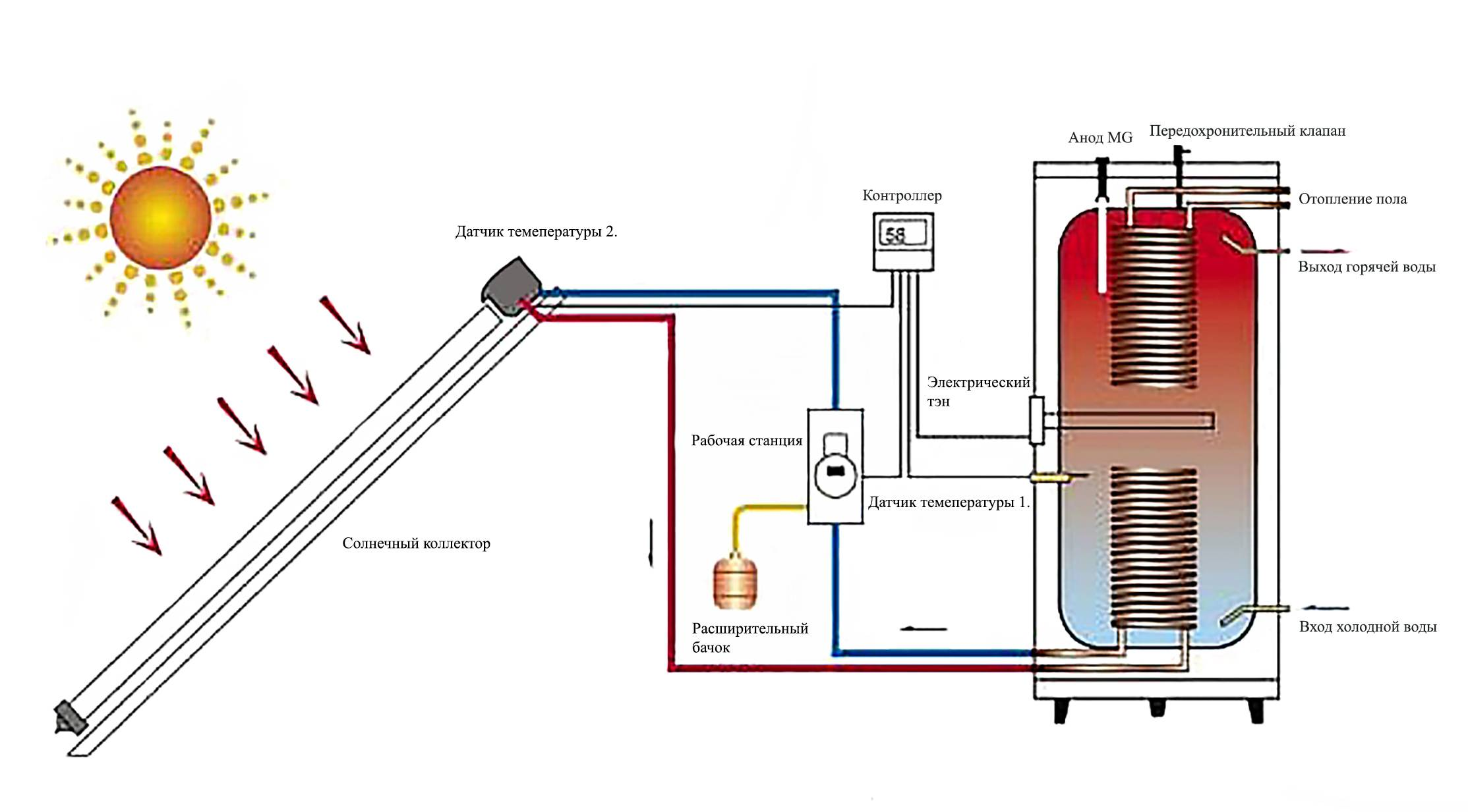 Чем отапливать дом если нет газа - дешево и без электричества