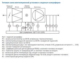 Калорифер водяной для приточной вентиляции электрический: каталог и схема