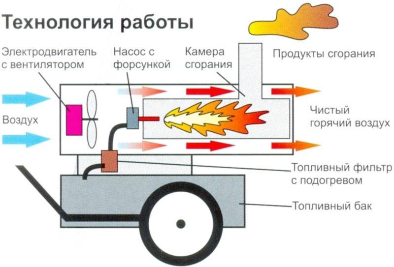 Тепловая пушка своими руками: газовая электрическая, дизельная, на дровах, на масле