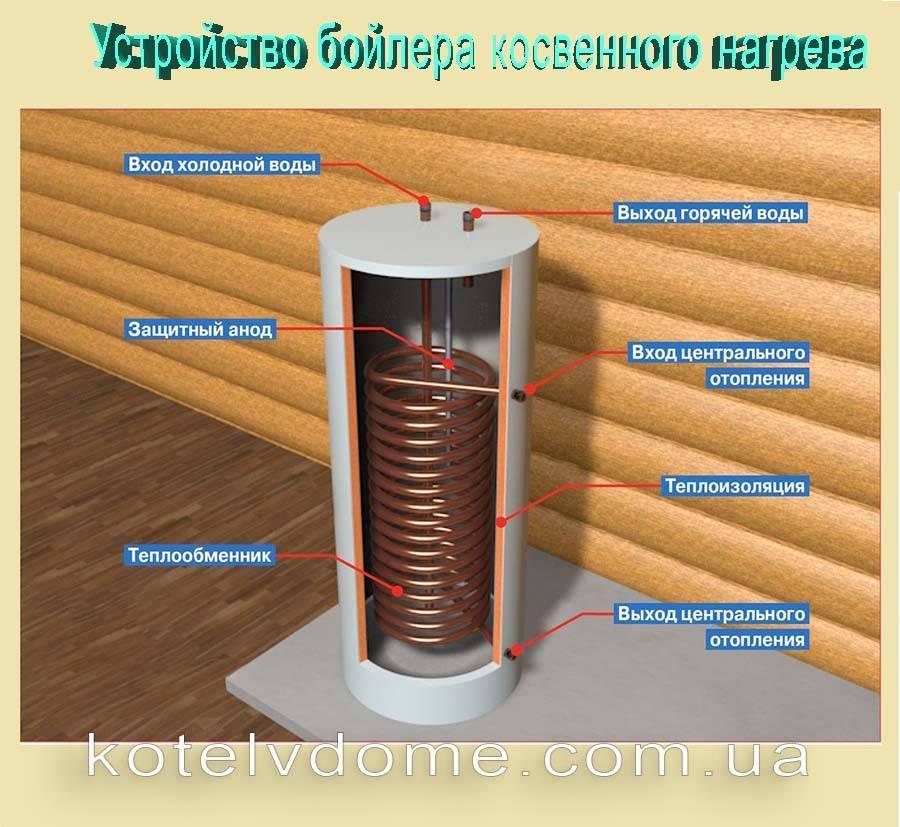 Водонагреватель своими руками как самому сделать электрический водонагреватель