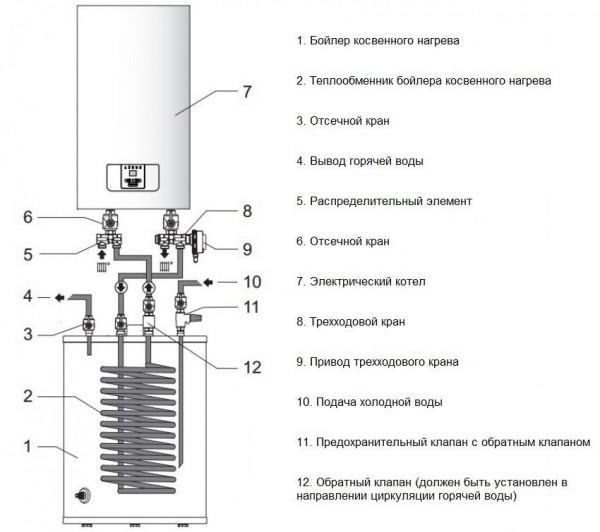 Газовые котлы с бойлером косвенного нагрева