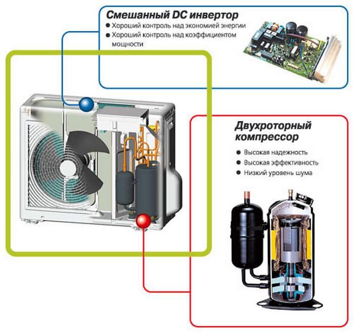 Сплит-системы на 2 комнаты: характеристики мульти-сплит-систем и кондиционеров с одним наружным блоком и двумя внутренними