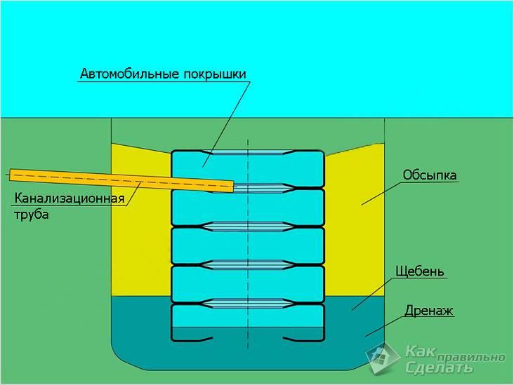 Септик из покрышек своими руками: инструкция по обустройству канализации из шин
