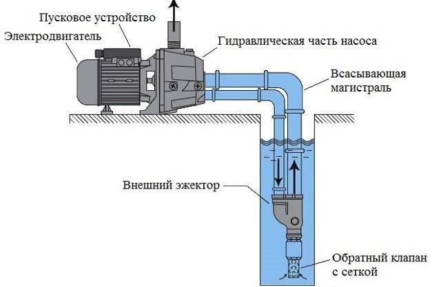 Простая схема подключения насосной станции для частного дома: устройство, монтаж и установка своими руками
