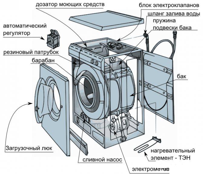 Как разобрать стиральную машину?