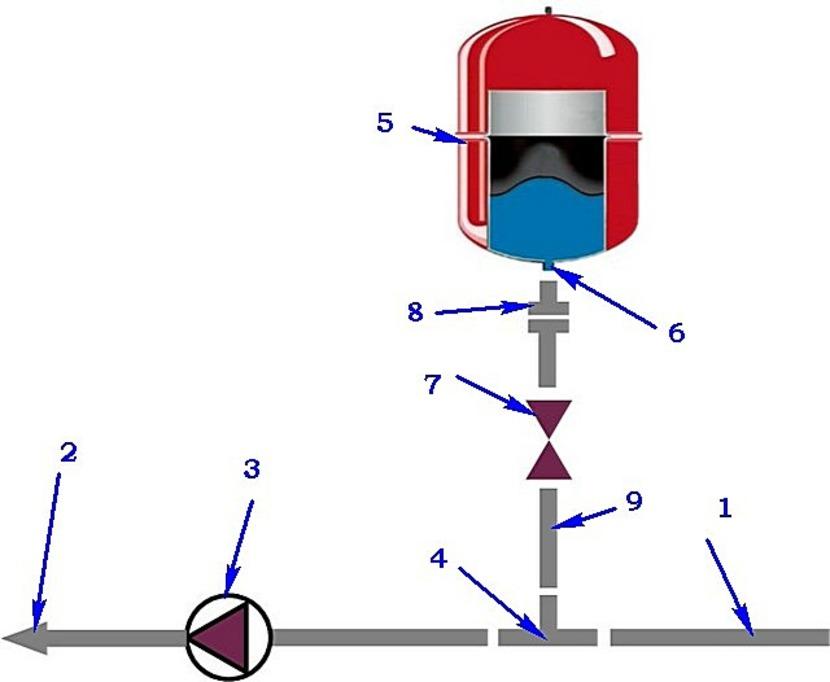 Расчёт расширительного бака для закрытой системы отопления: какую схему выбрать