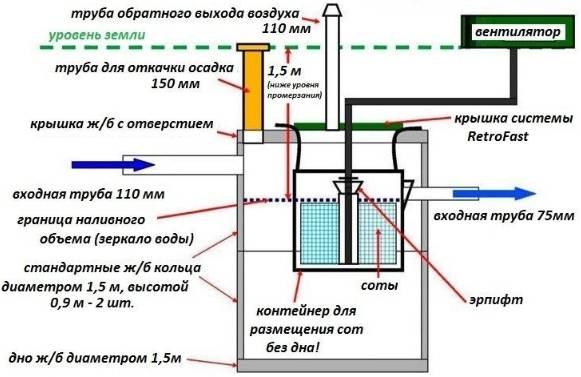 Септик тритон: обзор модельного ряда, устройство | инженер подскажет как сделать