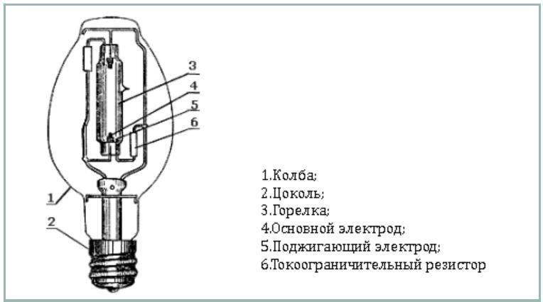 Газоразрядные лампы: разновидности и принцип действия + особенности работы - точка j